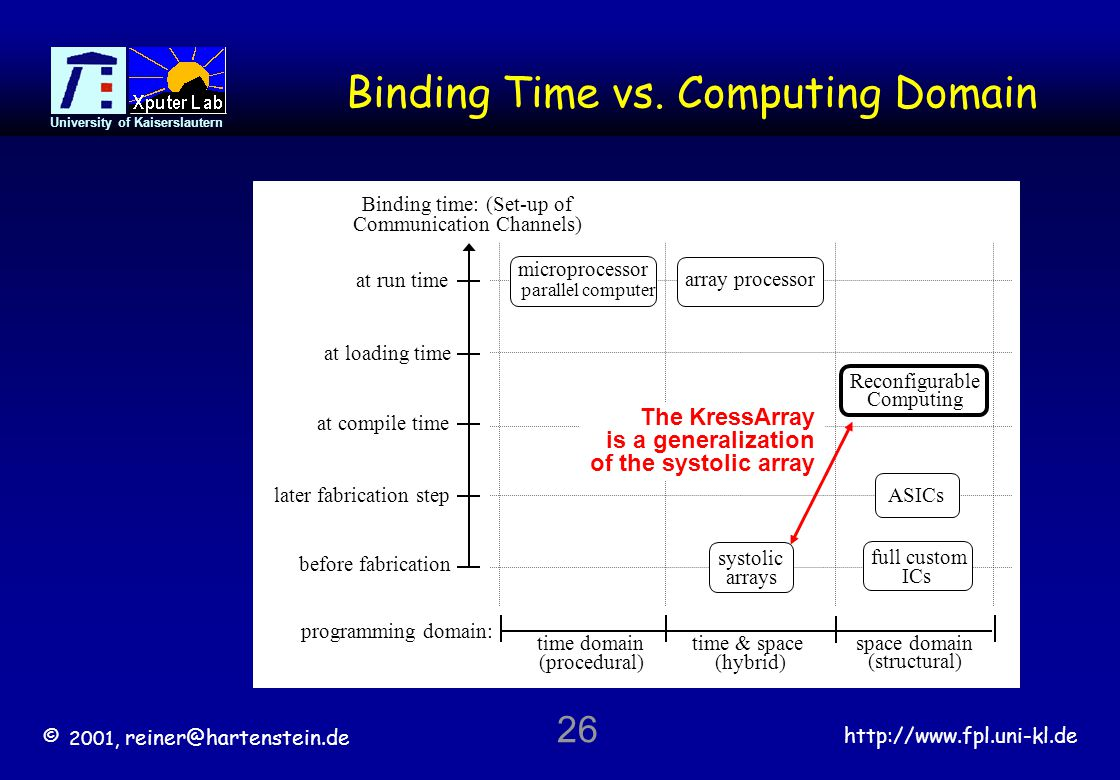 © 2001, reiner@hartenstein.de http://www.fpl.uni-kl.de University of Kaiserslautern 26 Binding Time vs.