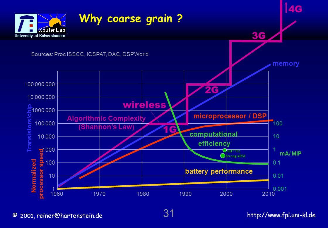 © 2001, reiner@hartenstein.de http://www.fpl.uni-kl.de University of Kaiserslautern 31 Sources: Proc ISSCC, ICSPAT, DAC, DSPWorld microprocessor / DSP