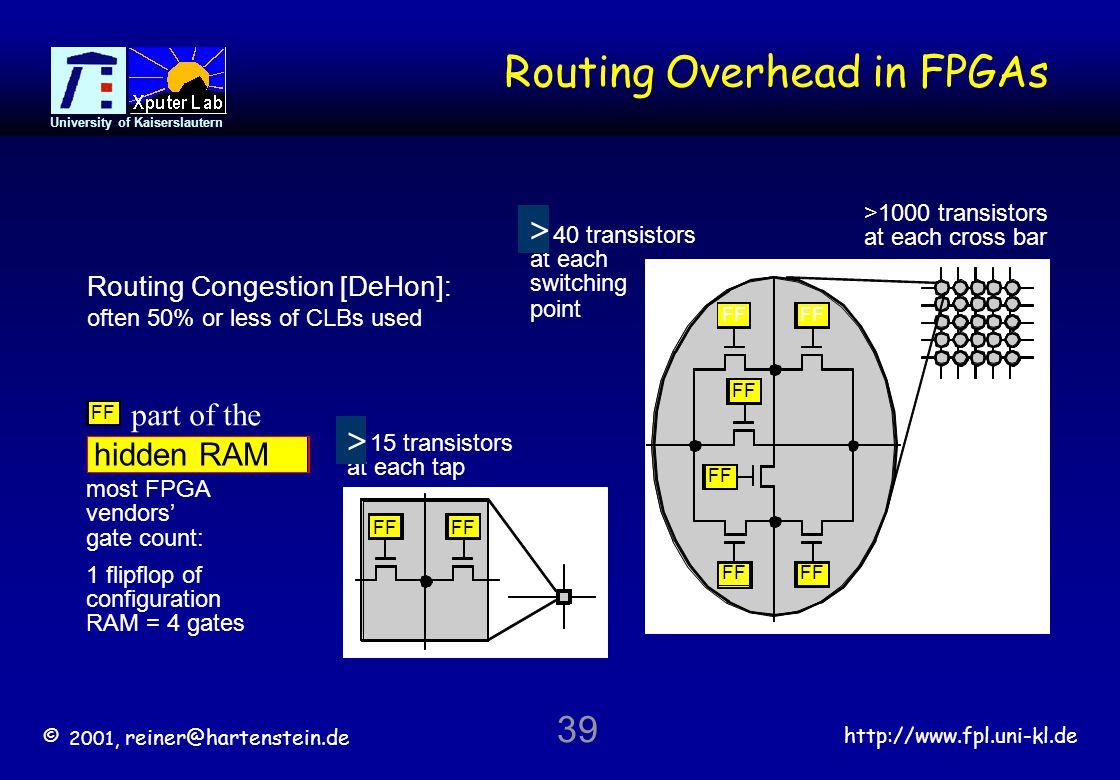 © 2001, reiner@hartenstein.de http://www.fpl.uni-kl.de University of Kaiserslautern 39 Routing Overhead in FPGAs >1000 transistors at each cross bar F