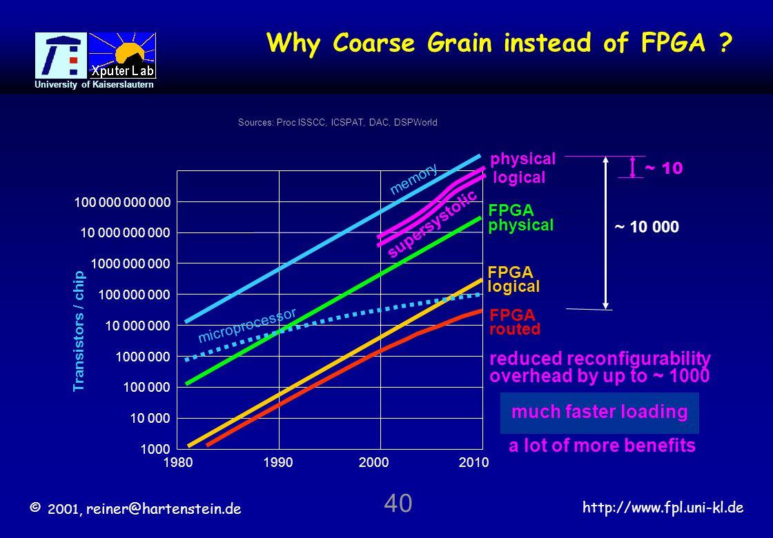 © 2001, reiner@hartenstein.de http://www.fpl.uni-kl.de University of Kaiserslautern 40 Sources: Proc ISSCC, ICSPAT, DAC, DSPWorld Why Coarse Grain instead of FPGA .