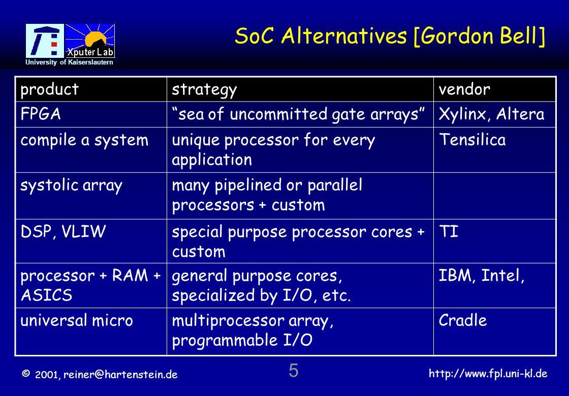 © 2001, reiner@hartenstein.de http://www.fpl.uni-kl.de University of Kaiserslautern 5 SoC Alternatives [Gordon Bell] productstrategyvendor FPGAsea of