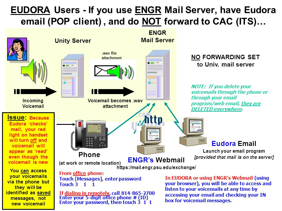 EUDORA Users - If you use ENGR Mail Server, have Eudora email (POP client), and do NOT forward to CAC (ITS)… Unity Server ENGR Mail Server.wav file at