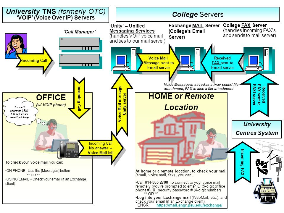4 HOME or Remote Location OFFICE (w/ VOIP phone) At home or a remote location, to check your mail (email, voice mail, fax), you can: Call 814-865-2700