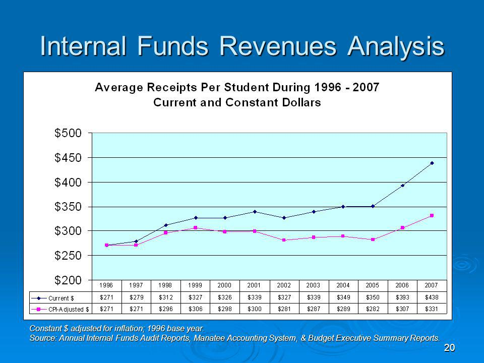 20 Internal Funds Revenues Analysis Constant $ adjusted for inflation; 1996 base year.