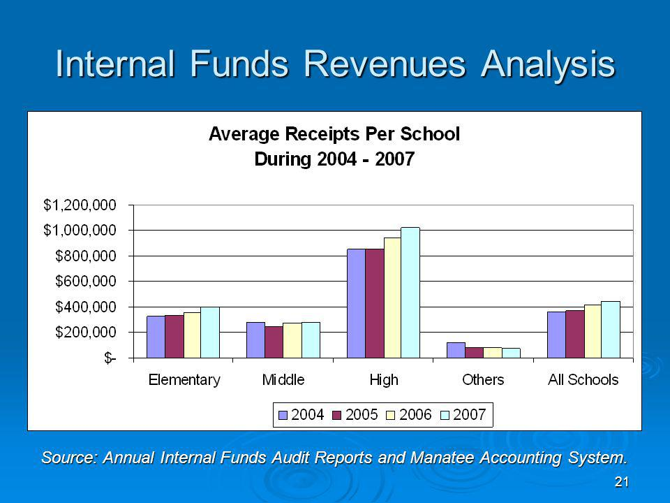 21 Internal Funds Revenues Analysis Source: Annual Internal Funds Audit Reports and Manatee Accounting System.