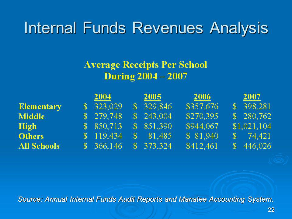 22 Internal Funds Revenues Analysis Source: Annual Internal Funds Audit Reports and Manatee Accounting System.