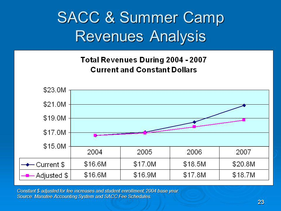 23 SACC & Summer Camp Revenues Analysis Constant $ adjusted for fee increases and student enrollment; 2004 base year.