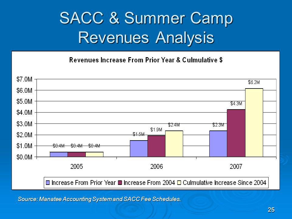 25 SACC & Summer Camp Revenues Analysis Source: Manatee Accounting System and SACC Fee Schedules.