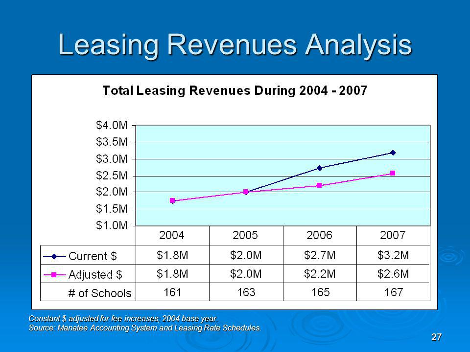 27 Leasing Revenues Analysis Constant $ adjusted for fee increases; 2004 base year.