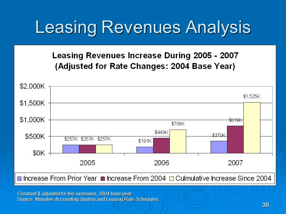 30 Leasing Revenues Analysis Constant $ adjusted for fee increases; 2004 base year.