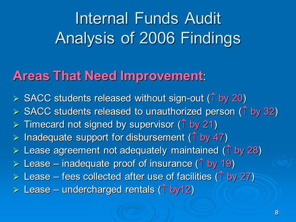 8 Internal Funds Audit Analysis of 2006 Findings Areas That Need Improvement : SACC students released without sign-out ( by 20) SACC students released without sign-out ( by 20) SACC students released to unauthorized person ( by 32) SACC students released to unauthorized person ( by 32) Timecard not signed by supervisor ( by 21) Timecard not signed by supervisor ( by 21) Inadequate support for disbursement ( by 47) Inadequate support for disbursement ( by 47) Lease agreement not adequately maintained ( by 28) Lease agreement not adequately maintained ( by 28) Lease – inadequate proof of insurance ( by 19) Lease – inadequate proof of insurance ( by 19) Lease – fees collected after use of facilities ( by 27) Lease – fees collected after use of facilities ( by 27) Lease – undercharged rentals ( by12) Lease – undercharged rentals ( by12)