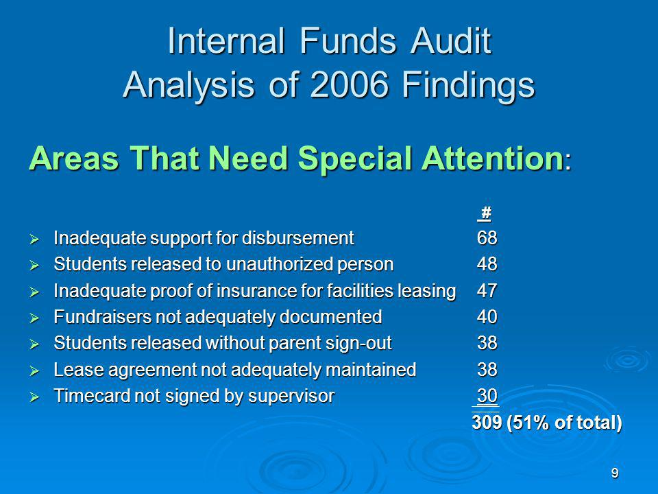 9 Internal Funds Audit Analysis of 2006 Findings Areas That Need Special Attention : # Inadequate support for disbursement68 Inadequate support for disbursement68 Students released to unauthorized person48 Students released to unauthorized person48 Inadequate proof of insurance for facilities leasing47 Inadequate proof of insurance for facilities leasing47 Fundraisers not adequately documented40 Fundraisers not adequately documented40 Students released without parent sign-out38 Students released without parent sign-out38 Lease agreement not adequately maintained38 Lease agreement not adequately maintained38 Timecard not signed by supervisor30 Timecard not signed by supervisor30 309 (51% of total) 309 (51% of total)