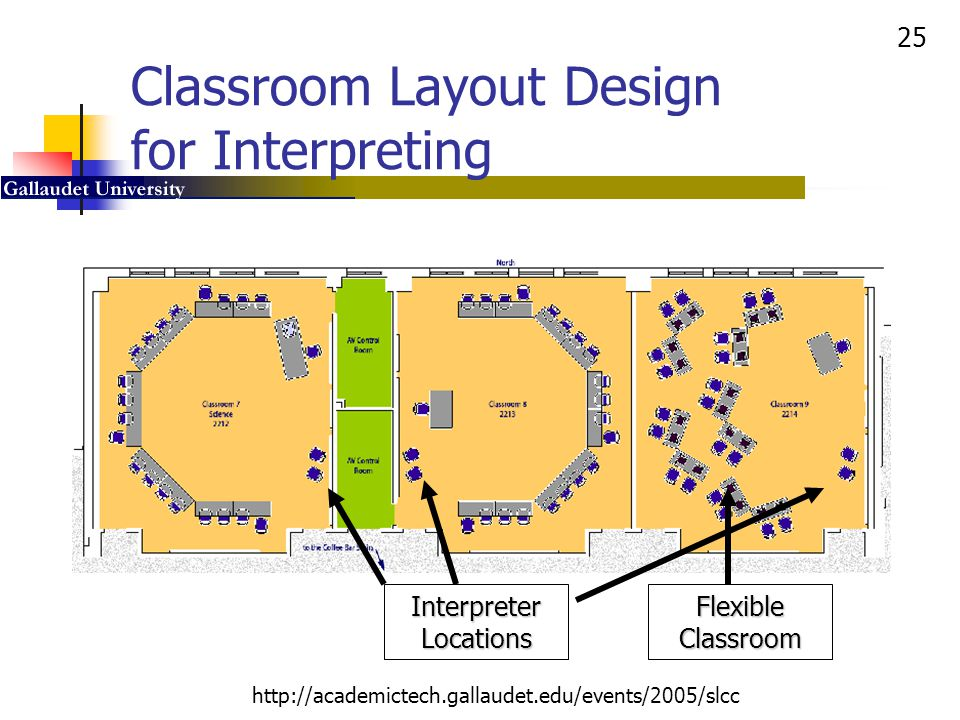 25 http://academictech.gallaudet.edu/events/2005/slcc Classroom Layout Design for Interpreting Interpreter Locations Flexible Classroom