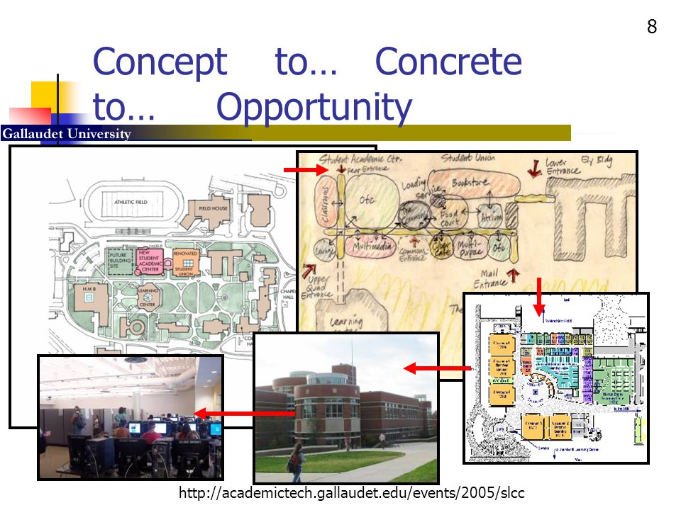 8 http://academictech.gallaudet.edu/events/2005/slcc Concept to… Concrete to… Opportunity