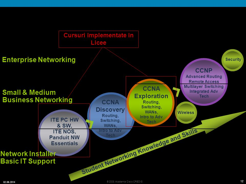 12 © 2008 Academia Cisco CREDIS 02.06.2014 12 Evolving Curricula to Student Needs CCNA Discovery Routing, Switching, WANs, Intro to Adv Tech CCNP Adva