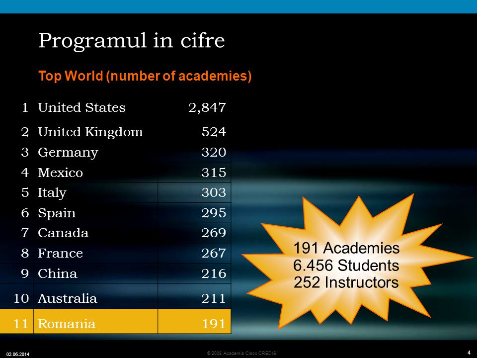 4 © 2008 Academia Cisco CREDIS 02.06.2014 4 Programul in cifre Top World (number of academies) 191 Academies 6.456 Students 252 Instructors 1United St