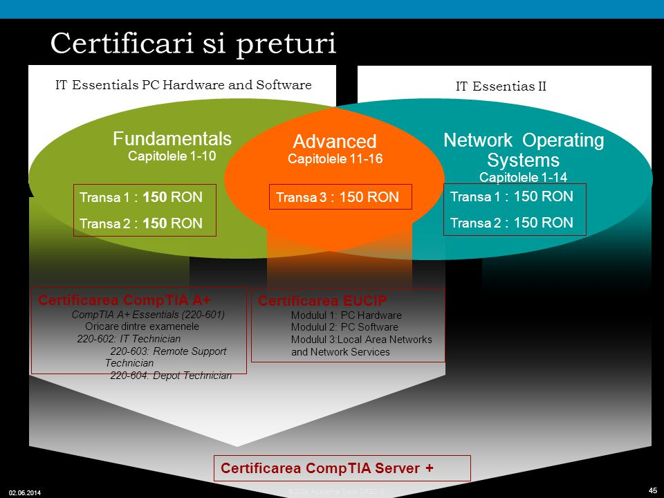 45 © 2008 Academia Cisco CREDIS 02.06.2014 45 Certificari si preturi IT Essentials PC Hardware and Software IT Essentias II Partea 1: Fundamentals Cap