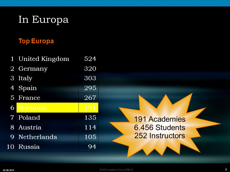 5 © 2008 Academia Cisco CREDIS 02.06.2014 5 In Europa Top Europa 191 Academies 6.456 Students 252 Instructors 1United Kingdom524 2Germany320 3Italy303