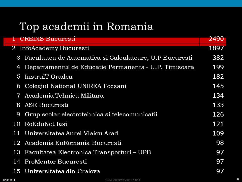 6 © 2008 Academia Cisco CREDIS 02.06.2014 6 Top academii in Romania 1 CREDIS Bucuresti 2490 2 InfoAcademy Bucuresti 1897 3Facultatea de Automatica si Calculatoare, U.P Bucuresti 382 4Departamentul de Educatie Permanenta - U.P.