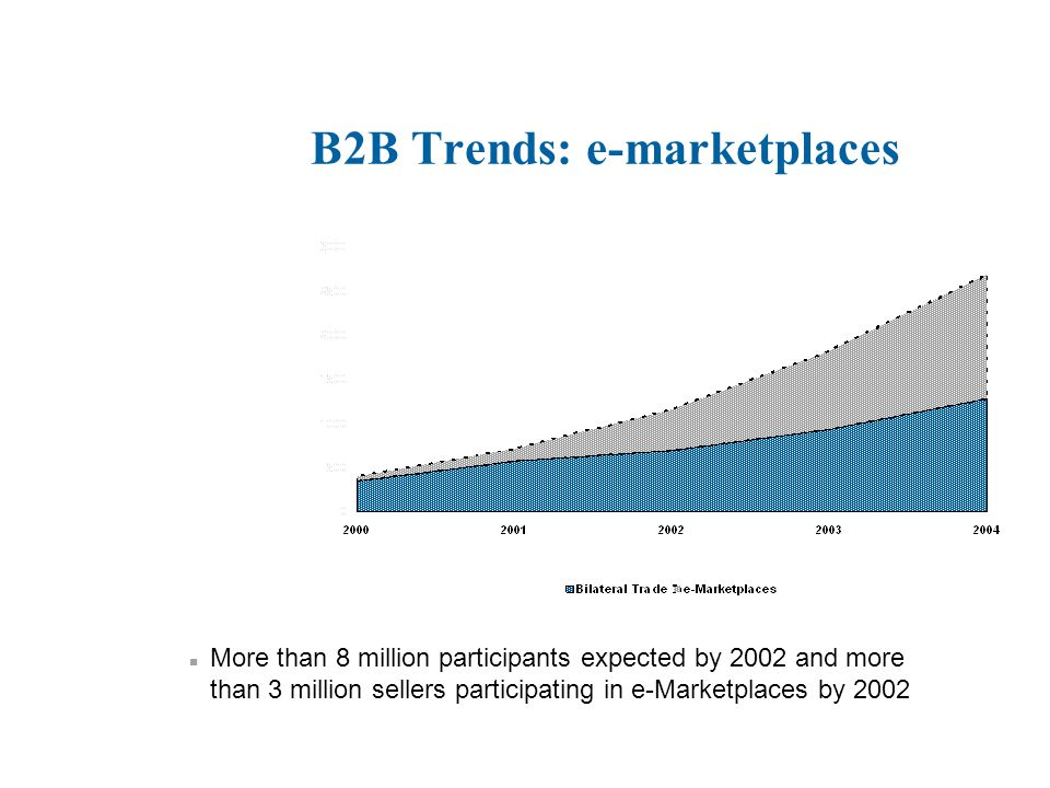B2B Trends: e-marketplaces n More than 8 million participants expected by 2002 and more than 3 million sellers participating in e-Marketplaces by 2002