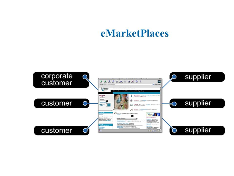 eMarketPlaces