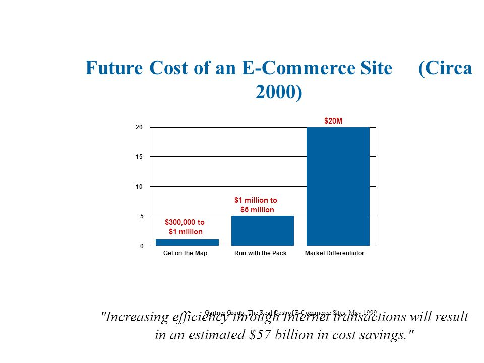 Gartner Group, The Real Cost of E-Commerce Sites, May 1999 $20M $1 million to $5 million $300,000 to $1 million Get on the MapRun with the PackMarket