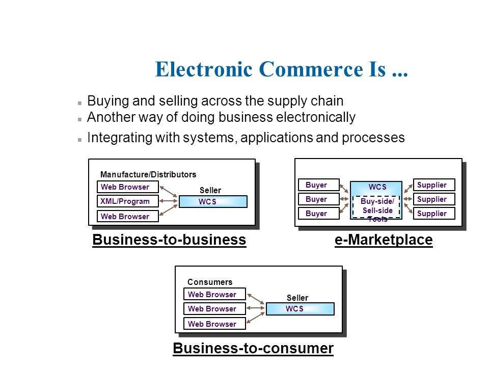 Electronic Commerce Is... n Buying and selling across the supply chain n Another way of doing business electronically n Integrating with systems, appl