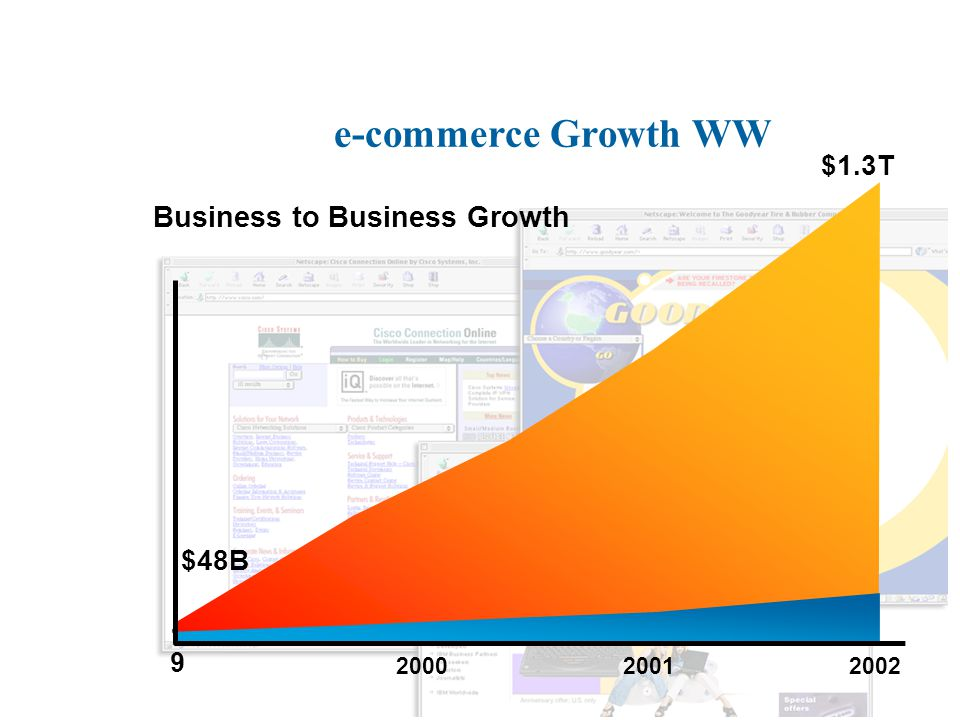 The Market Is Real! Forrester, 2000 Thousand s Billion s