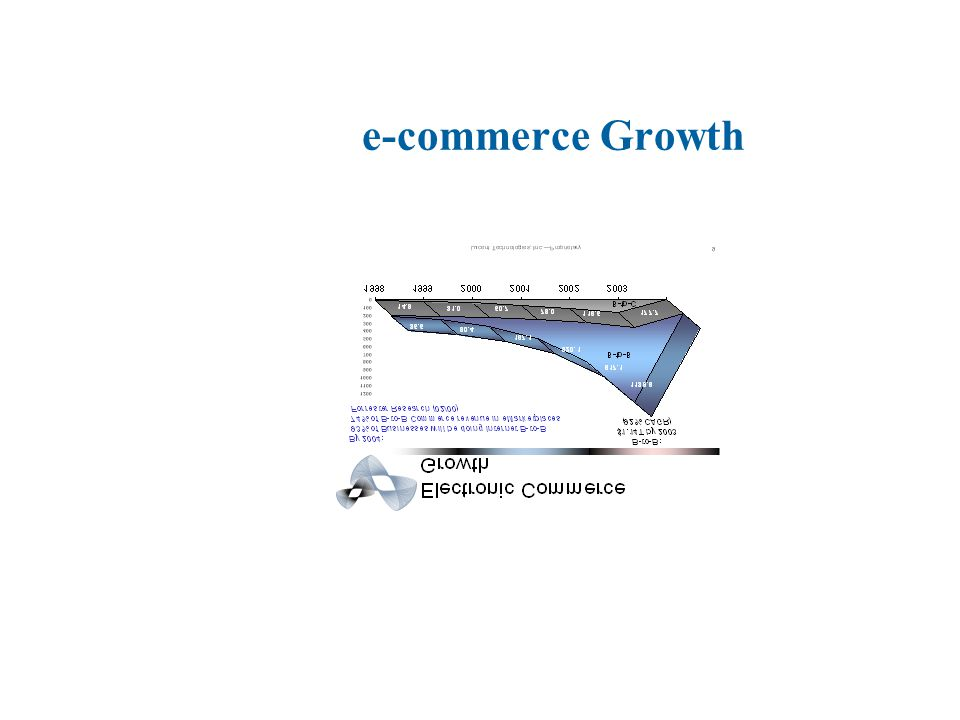 e-commerce Drivers Business n Improved efficiencies and cycle times n Customer loyalty n New opportunities for revenue growth Customers n Convenience n Effectiveness n Value