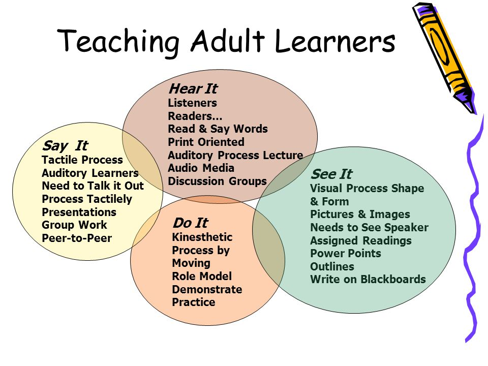 Teaching Adult Learners Hear It Listeners Readers… Read & Say Words Print Oriented Auditory Process Lecture Audio Media Discussion Groups Do It Kinest