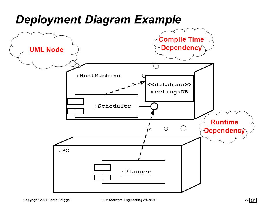 Copyright 2004 Bernd Brügge TUM Software Engineering WS 2004 22 Deployment Diagram Example Runtime Dependency Compile Time Dependency :Planner :PC :Ho