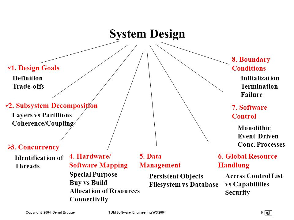 Copyright 2004 Bernd Brügge TUM Software Engineering WS 2004 5 System Design 2. Subsystem Decomposition Layers vs Partitions Coherence/Coupling 4. Har