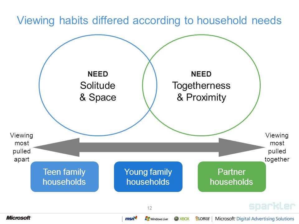 12 Viewing habits differed according to household needs Teen family households Partner households Viewing most pulled apart Viewing most pulled together Young family households NEED Togetherness & Proximity NEED Solitude & Space