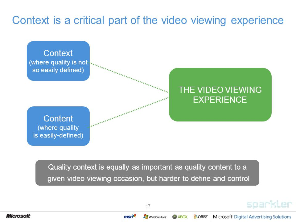 17 Context is a critical part of the video viewing experience Quality context is equally as important as quality content to a given video viewing occasion, but harder to define and control Content (where quality is easily-defined) Context (where quality is not so easily defined) THE VIDEO VIEWING EXPERIENCE