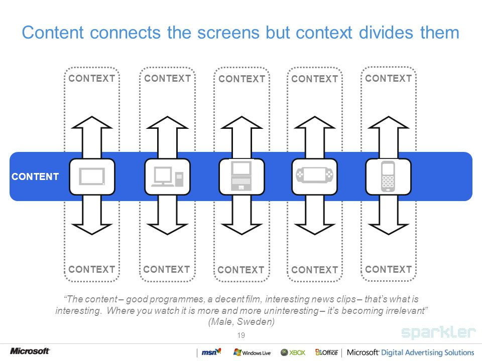 19 Content connects the screens but context divides them CONTEXT CONTENT CONTEXT TV DesktopLaptop iPod/ PSP Mobile phone The content – good programmes, a decent film, interesting news clips – thats what is interesting.