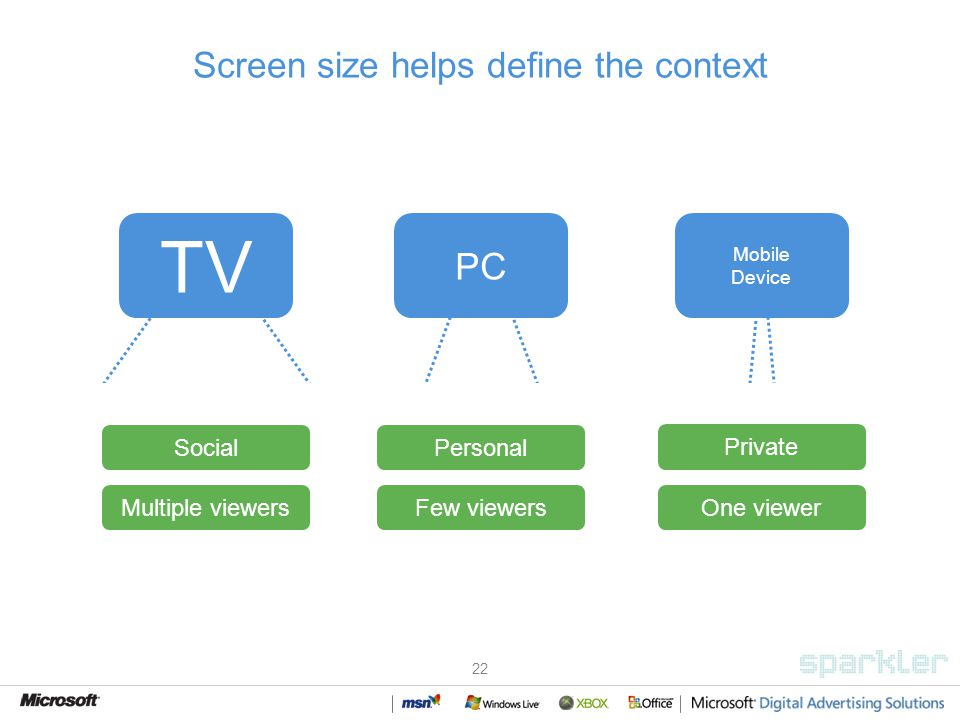 22 Screen size helps define the context Private One viewer Social Multiple viewers Personal Few viewers TV PC Mobile Device