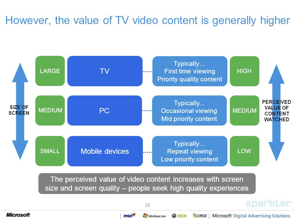 28 However, the value of TV video content is generally higher TV PC Mobile devices SIZE OF SCREEN PERCEIVED VALUE OF CONTENT WATCHED Typically… First time viewing Priority quality content Typically...
