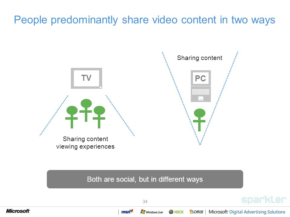 34 People predominantly share video content in two ways Sharing content Both are social, but in different ways PC TV Sharing content viewing experiences