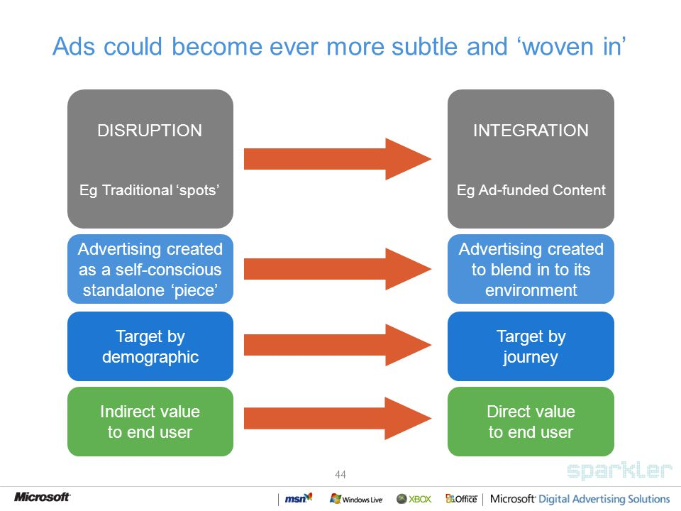 44 Ads could become ever more subtle and woven in DISRUPTION Eg Traditional spots INTEGRATION Eg Ad-funded Content Indirect value to end user Advertising created as a self-conscious standalone piece Direct value to end user Advertising created to blend in to its environment Target by demographic Target by journey