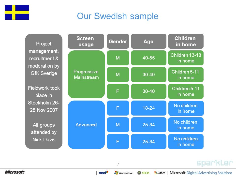 7 Our Swedish sample M40-55 Children 13-18 in home F18-24 No children in home Progressive Mainstream M F 30-40 Children 5-11 in home Advanced M F 25-34 No children in home No children in home GenderAge Children in home Screen usage Project management, recruitment & moderation by GfK Sverige Fieldwork took place in Stockholm 26- 28 Nov 2007 All groups attended by Nick Davis