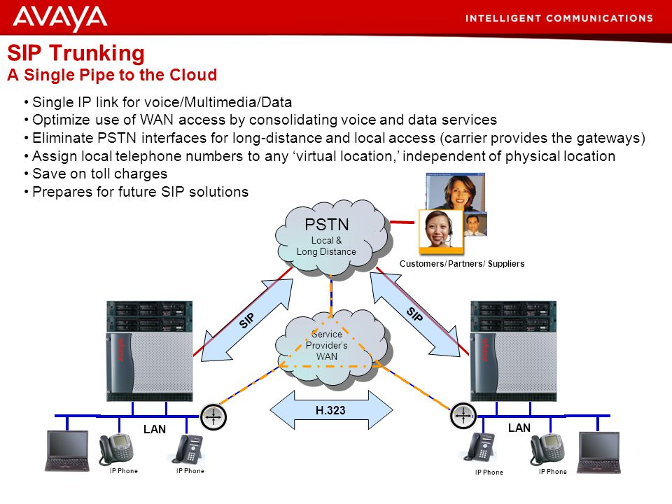 24 © 2007 Avaya Inc. All rights reserved. Limitation & Challenges of Private IP (H.323) Trunking IP WAN PSTN Local & Long Distance PSTN Local & Long D
