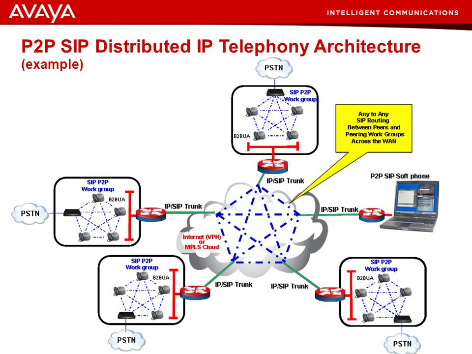 34 © 2007 Avaya Inc. All rights reserved. Example: Traditional SIP/IP PBX Architecture IP/SIP Trunk IP or SIP Trunks WAN or LAN Network Connects Unint