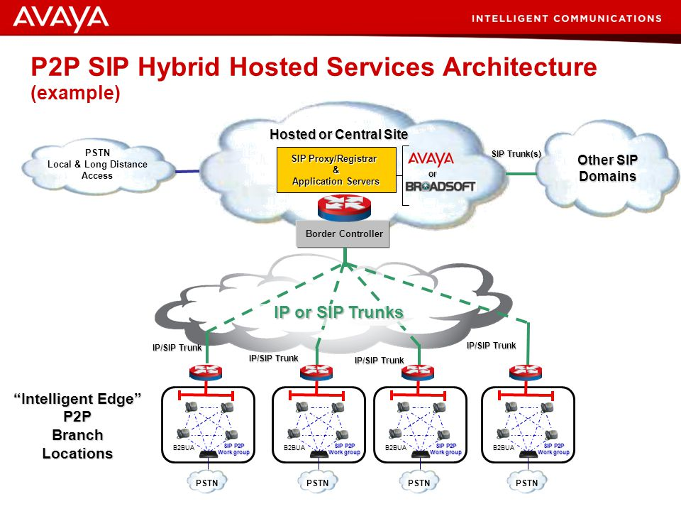 38 © 2007 Avaya Inc. All rights reserved. Combining Traditional SIP/IP PBX Architecture with P2P-SIP Hybrid Solutions – Hybrid solutions combine P2P t