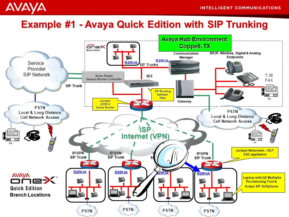 41 © 2007 Avaya Inc. All rights reserved. Vision Executed SIP Service Examples (Live Demonstrations)