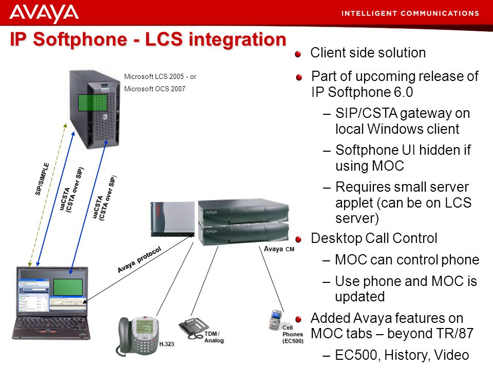 49 © 2007 Avaya Inc. All rights reserved. SIP/SIMPLE uaCSTA (CSTA over SIP) Microsoft LCS 2005 - or Microsoft OCS 2007 Microsoft Reference Model Imple