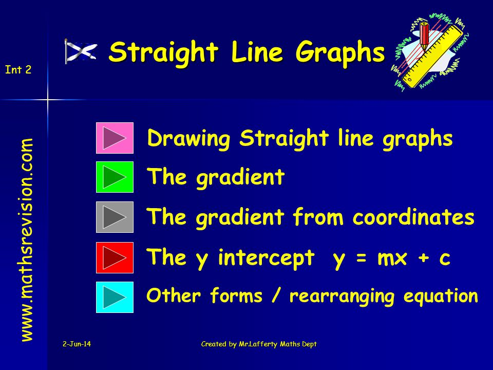 2-Jun-14Created by Mr.Lafferty Maths Dept Drawing Straight line graphs The gradient www.mathsrevision.com The gradient from coordinates Int 2 The y intercept y = mx + c Other forms / rearranging equation Straight Line Graphs