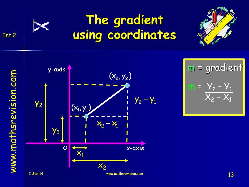 m = gradient x1x1 2-Jun-14www.mathsrevision.com 13 y-axis O x-axis www.mathsrevision.com The gradient using coordinates Int 2 x2x2 y2y2 y1y1 m = Y 2 –