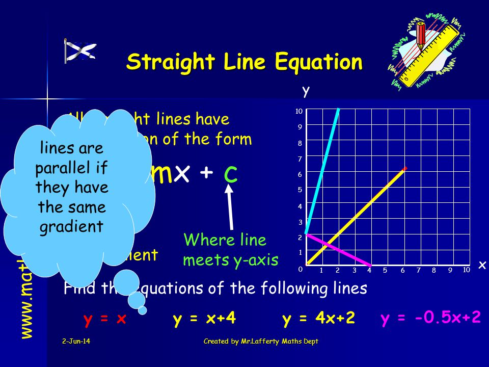 2-Jun-14Created by Mr.Lafferty Maths Dept 74123568 10 0 1 2 3 4 5 6 7 8 9 9 x All straight lines have the equation of the form y = mx + c Gradient Where line meets y-axis y www.mathsrevision.com Straight Line Equation Find the equations of the following lines y = xy = x+4 lines are parallel if they have the same gradient y = 4x+2 y = -0.5x+2