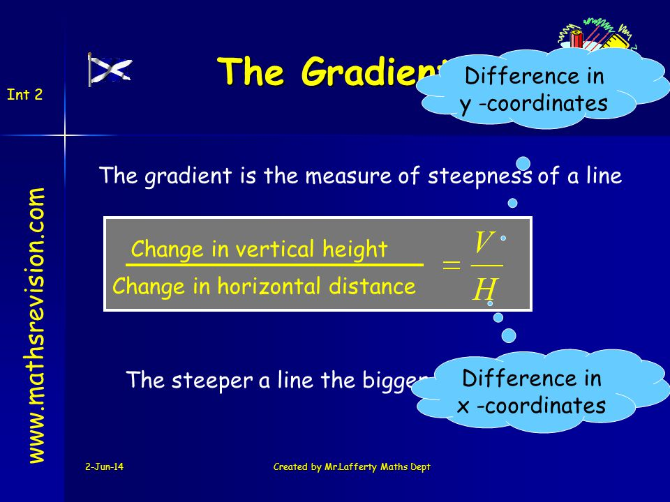 2-Jun-14Created by Mr.Lafferty Maths Dept www.mathsrevision.com The Gradient Int 2 Change in vertical height Change in horizontal distance The gradient is the measure of steepness of a line The steeper a line the bigger the gradient Difference in x -coordinates Difference in y -coordinates