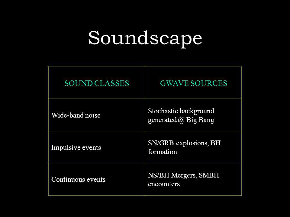 Soundscape SOUND CLASSESGWAVE SOURCES Wide-band noise Stochastic background generated @ Big Bang Impulsive events SN/GRB explosions, BH formation Continuous events NS/BH Mergers, SMBH encounters